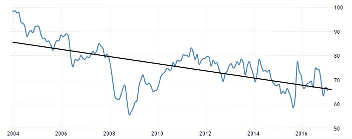 turkey-consumer-confidence-trend