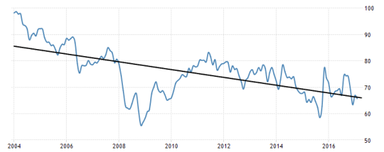turkey-consumer-confidence-trend