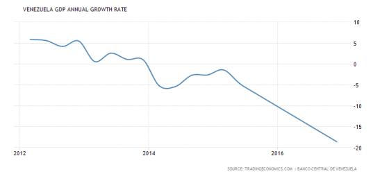 venezuela-gdp-growth-annual