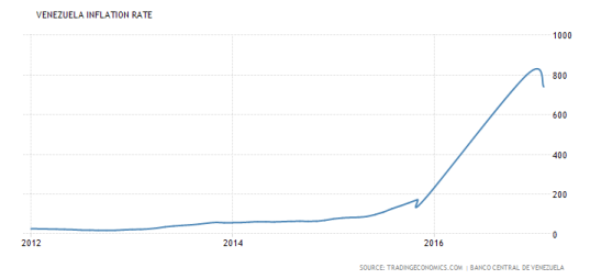 venezuela-inflation-cpi