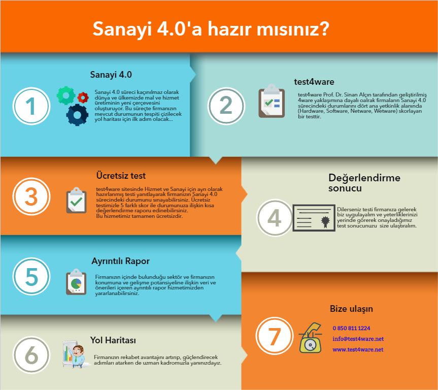 test4ware infografik
